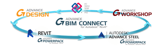 GRAITEC Autodesk Advance Steel | Рабочий процесс BIM
